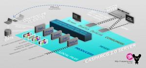 CasparCG flow chart