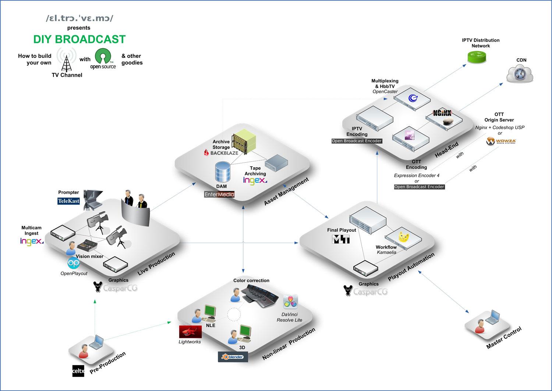 DIY Broadcast Platform