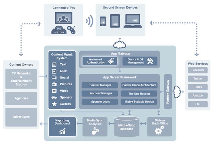 Nielsen Media-Sync platform architecture