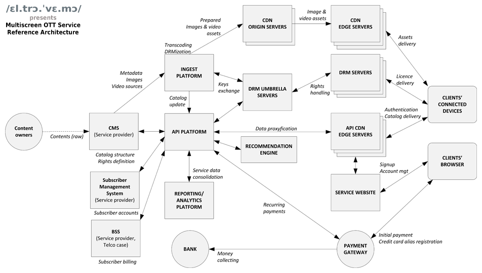 Multiscreen OTT Service Reference Architecture