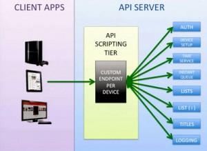 Netflix API Device Endpoint principle