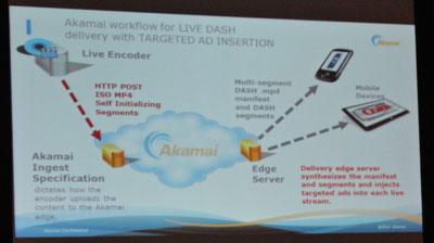 Live DASH @ Akamai