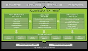 Azuki Media Platform architecture