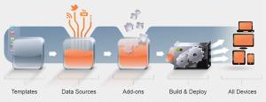 Joshfire Factory workflow