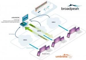 BroadPeak umbrellaCDN