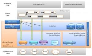 FIMS Framework Reference Model