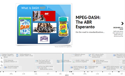 DASH Timeline : On the road to standardization... (click image to launch)