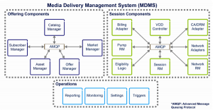 Ericsson MDMS components overview