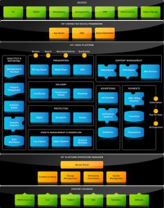 KIT Digital solution architecture