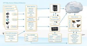 Endavo OTT Video Services Platform architecture