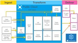 Azure Media Services Platform