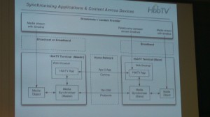 Synchronising Applications & Content Across Devices with HbbTV 2.0 (Jon Piesing's presentation)