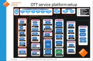 NPO's Platform
