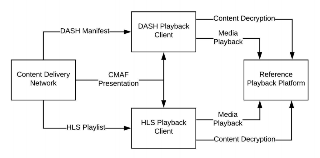Considered Deployment Architecture (CTA WAVE)