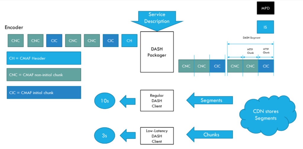 Basic LL-DASH operation flow (DASH-IF)