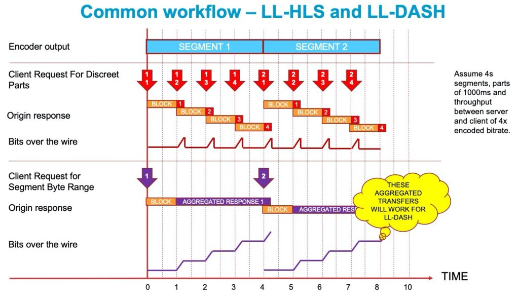 Common LL-HLS and LL-DASH workflow (Akamai)